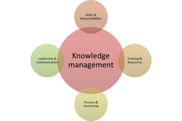knowledge_management