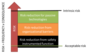 Figure showing how risk reducing measures work together to bring the risk down to an acceptable level.