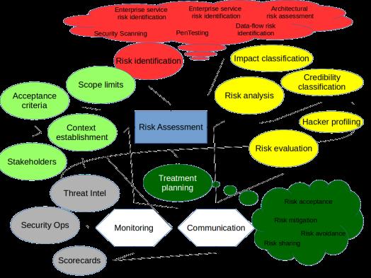 risk_assessment_security