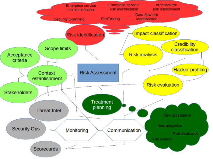 risk_assessment_security
